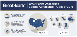 Great Hearts Academies College Acceptance Class of 2016