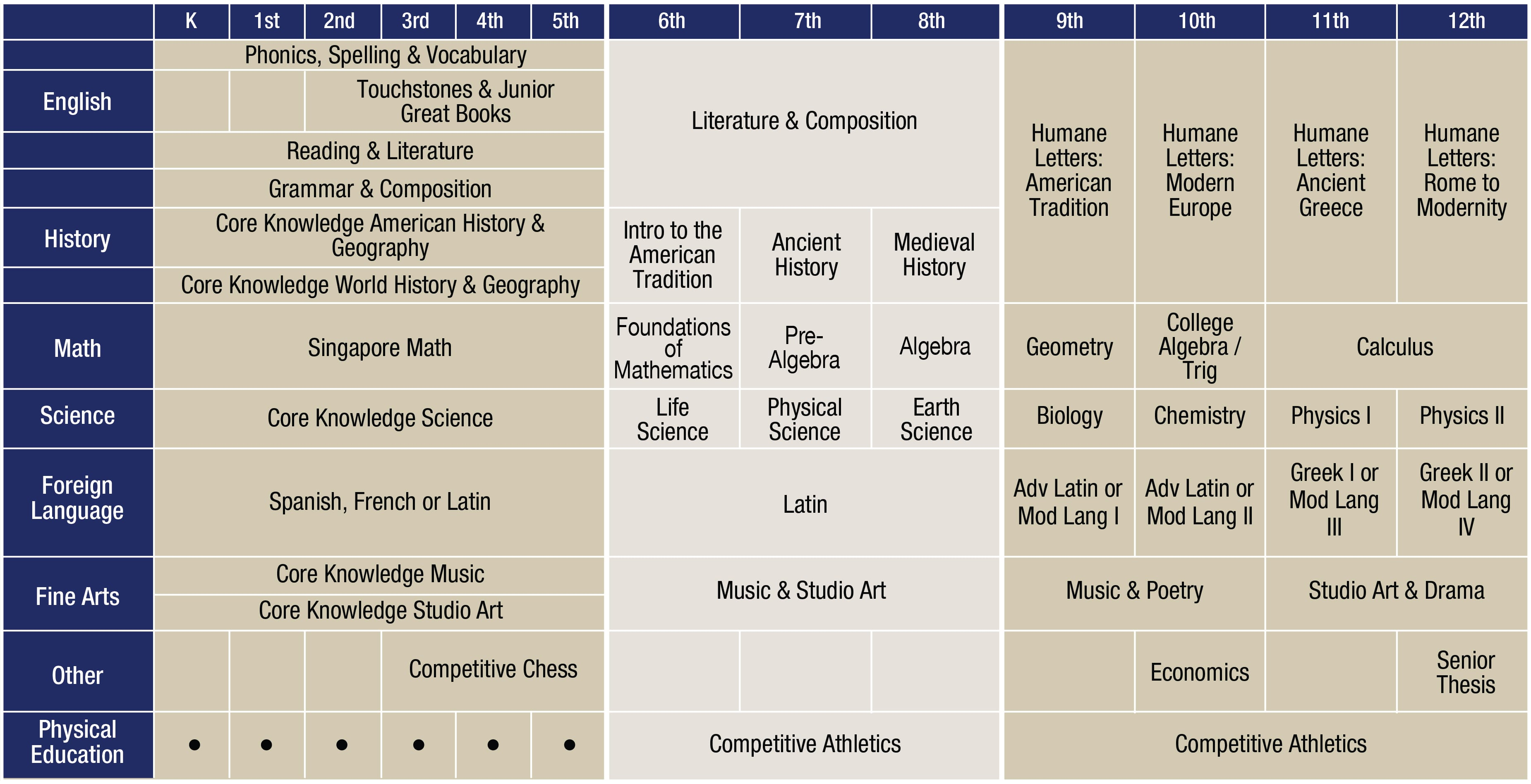 A Sample Curriculum Chart