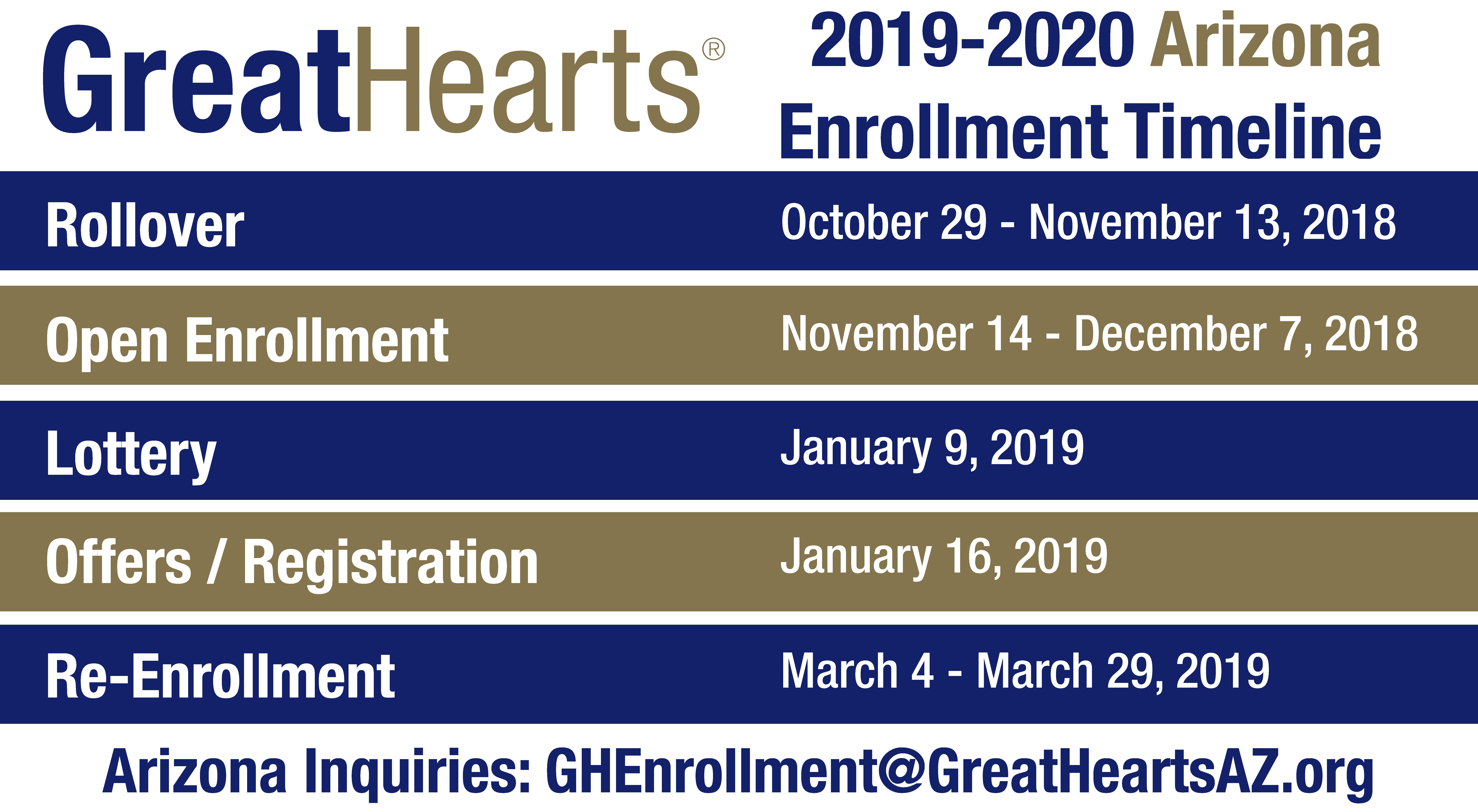 2019-2020 Enrollment Arizona timeline