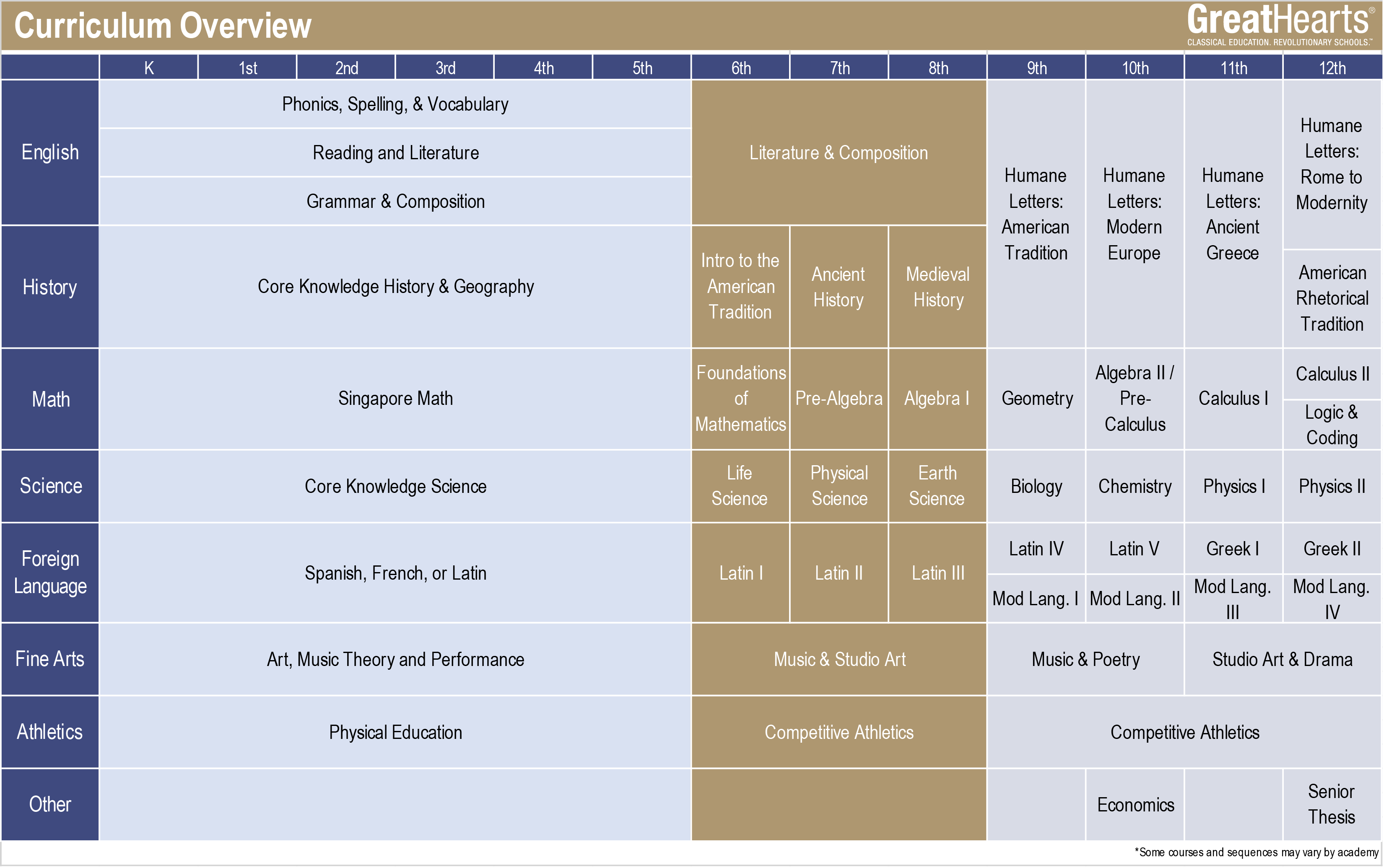 Great Hearts K-12 Curriculum Grid