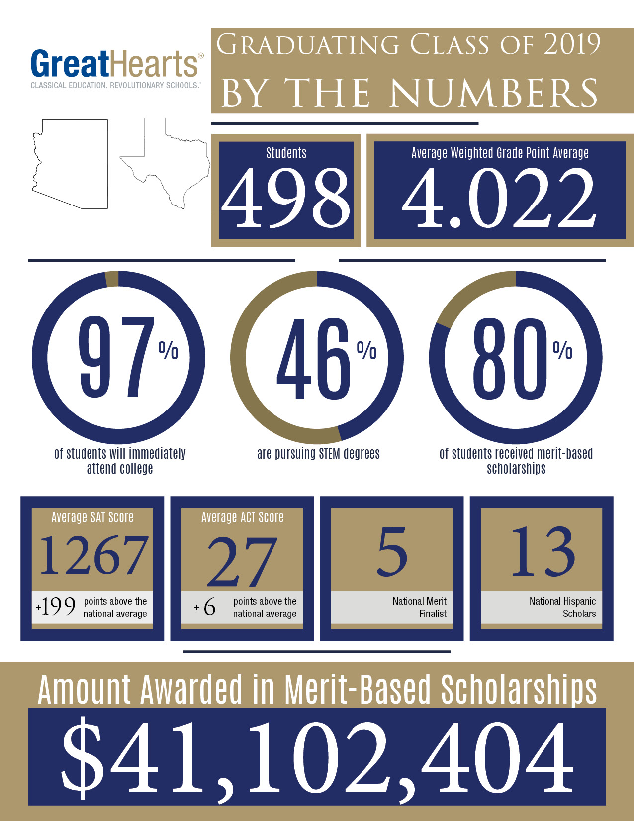 Class of 2019 earns 41 million in scholarships