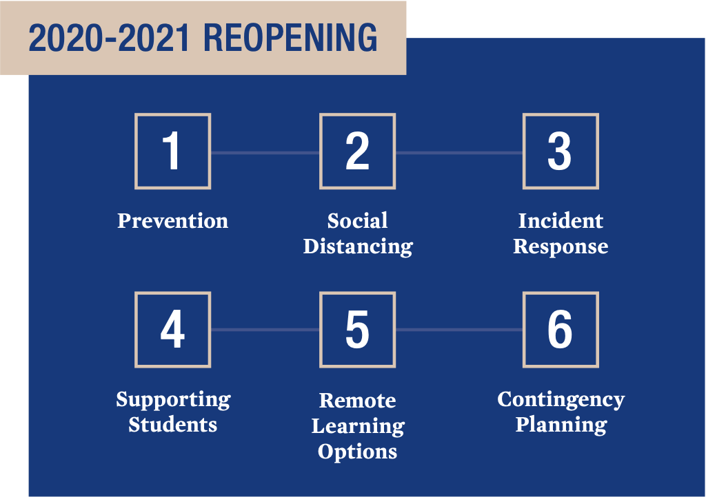 6 points: prevention, social distancing, incident response, supporting students, remote learning options, contingency planning