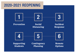 6-point plan: prevention, social distancing, incident response, supporting students, contingency planning, remote option
