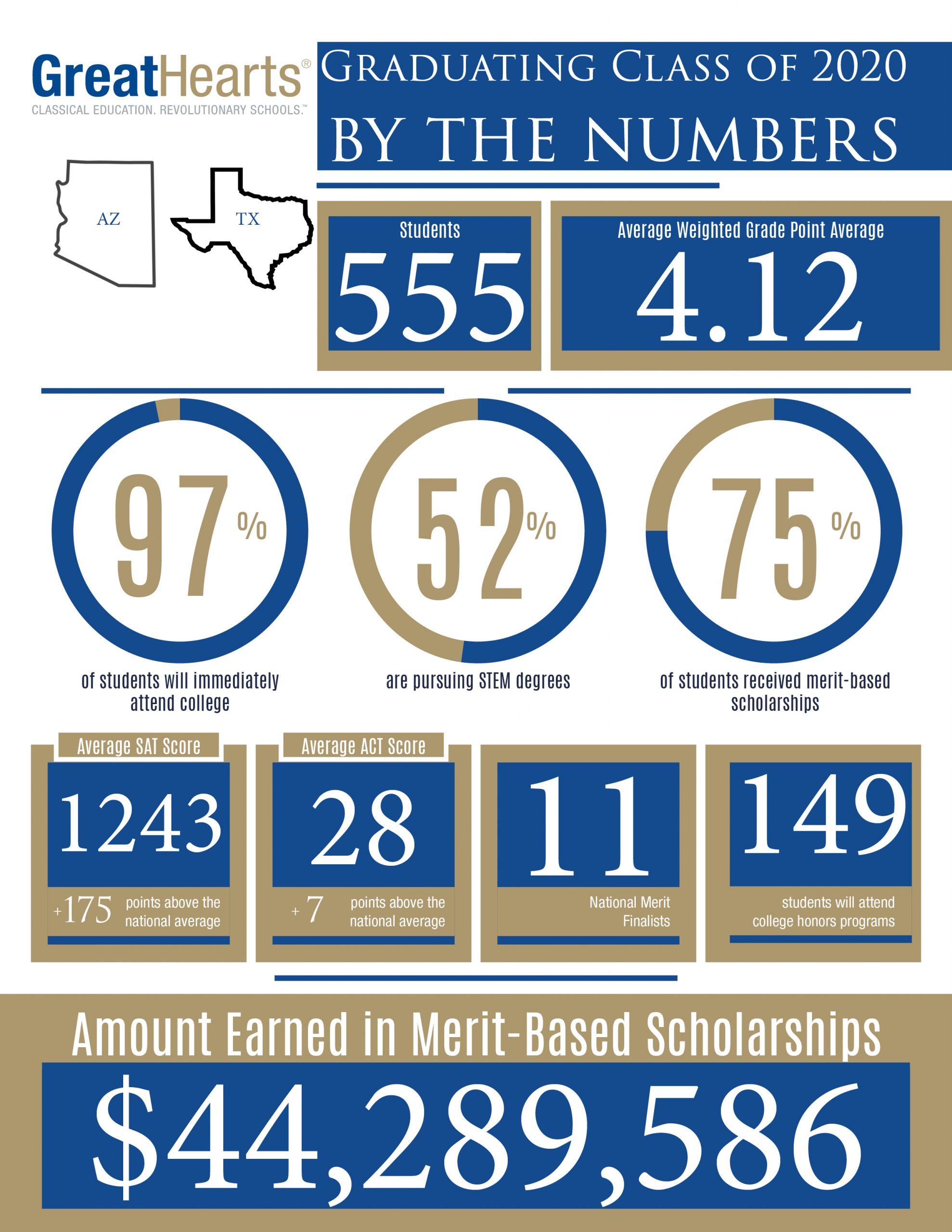 44,289,586 in scholarships