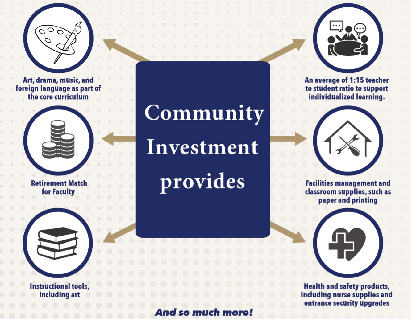 Community Investment provides services