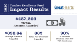 Teacher Excellence Fund impact results