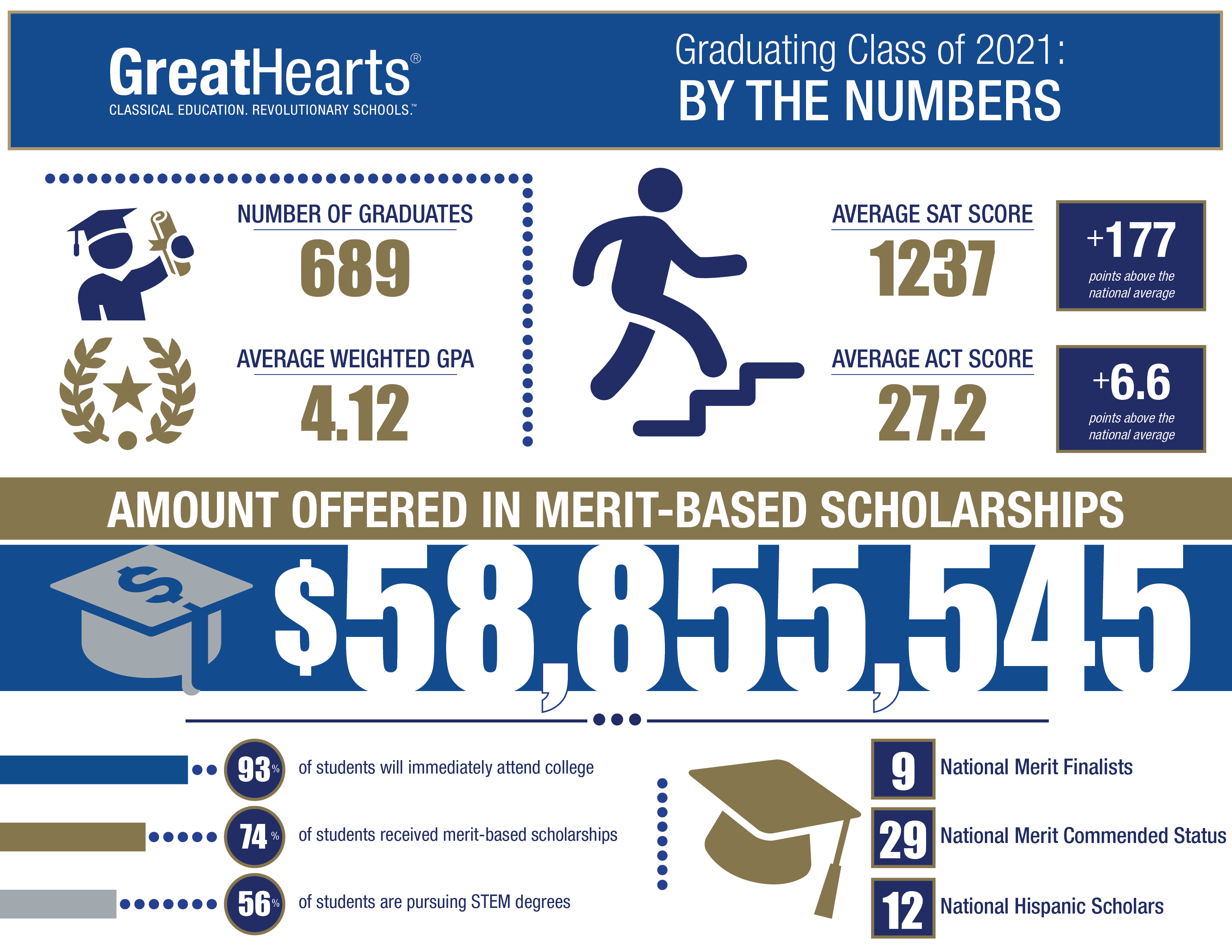 Great Hearts Class of 2021